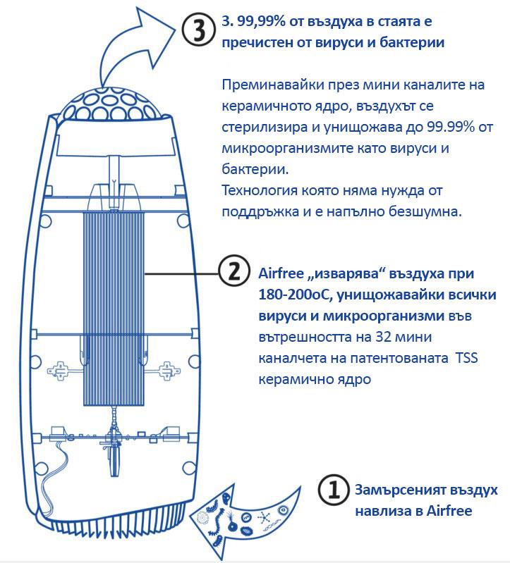 """Airfree """"изварява"""" въздуха при 180-200оC, унищожавайки всички вируси и микроорганизми"""