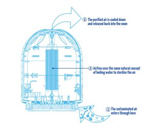 blueprint airfree